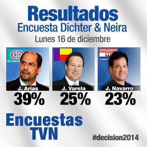 ENCUESTA D&N – TVN-2: Arias sigue liderando intención de voto
