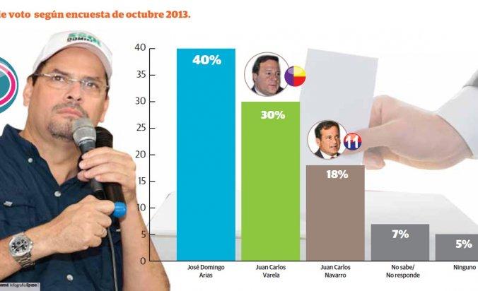 mimito-sostiene-liderazgo-demas-candidatos-presidenciales-segun-encuesta