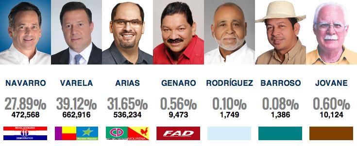 candidatos resultados presidente