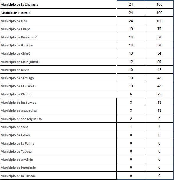 Municipios-Enero-2018