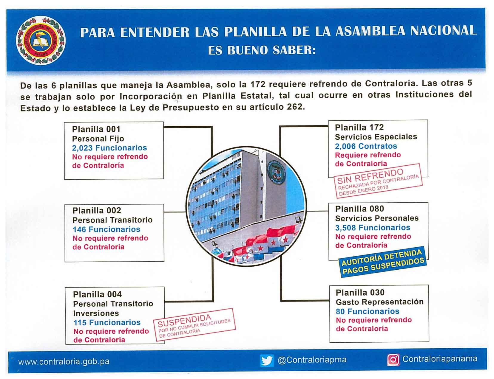 infografia-planilla-asamblea-contraloria